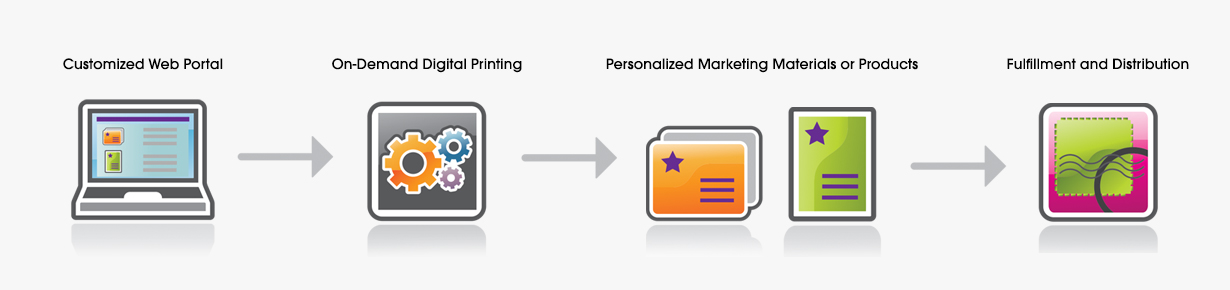 Customized Web Portal, On-Demand Digital Printing, Personalized Marketing Materials or Products, Fullfillment and Distribution